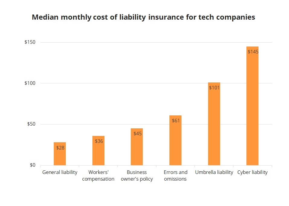 Median monthly cost of small business liability insurance for TechInsurance customers.