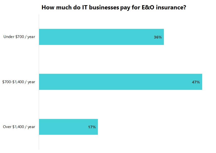 Cost of errors and omissions insurance (E&O) for tech companies.