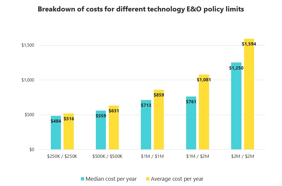 Average and median costs of technology errors and omissions insurance by policy limits.