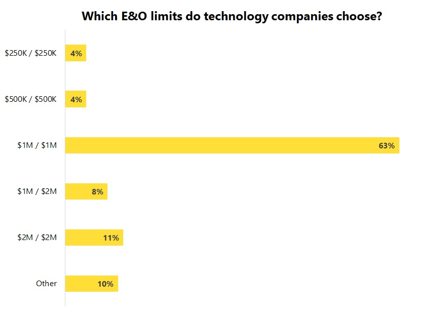 Errors and omissions insurance (E&O) policy limits chosen by tech companies.